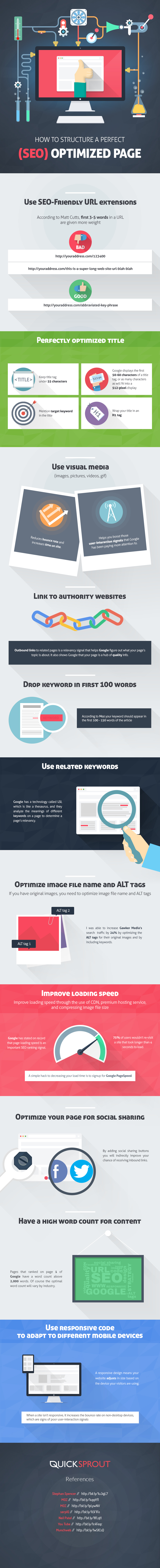 On-Page SEO Infographics