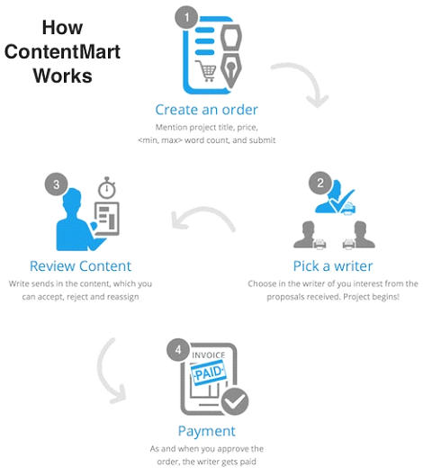 How Contentmart Works