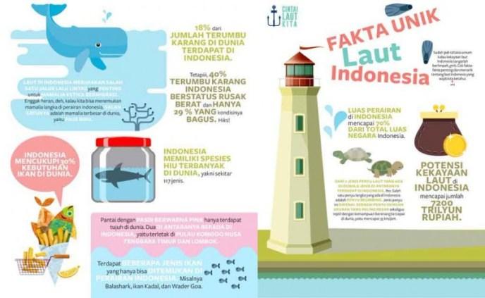 Kekayaan Laut Indonesia