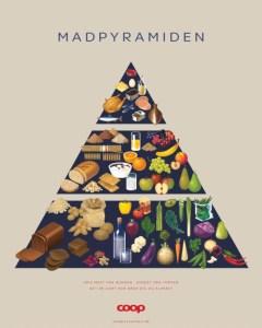 Madpyramiden Gocook