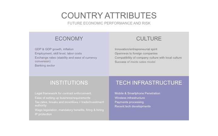 3-CountryAttributes