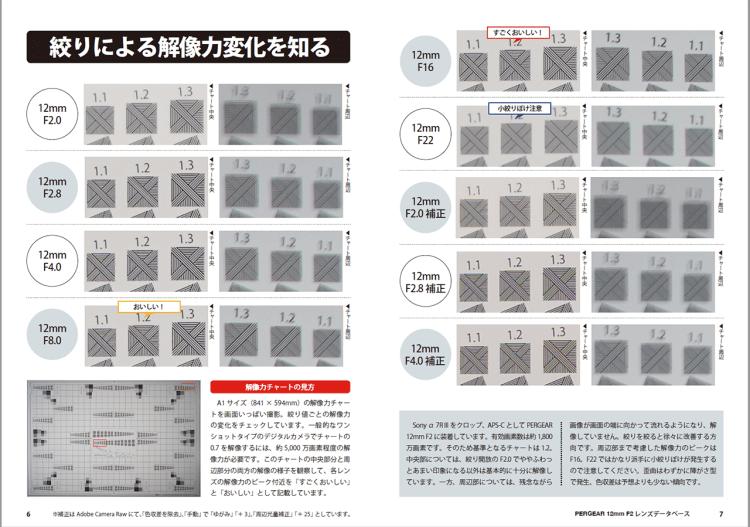 PERGEAR 12mm F2 解像力チェックテスト 実写チャート結果