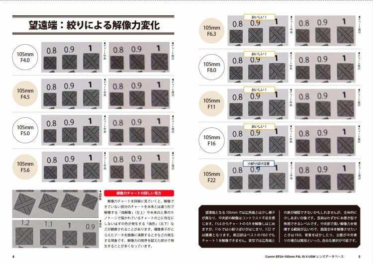 Canon EF24-105mm F4L IS II USM 解像力チェックテスト 実写チャート結果