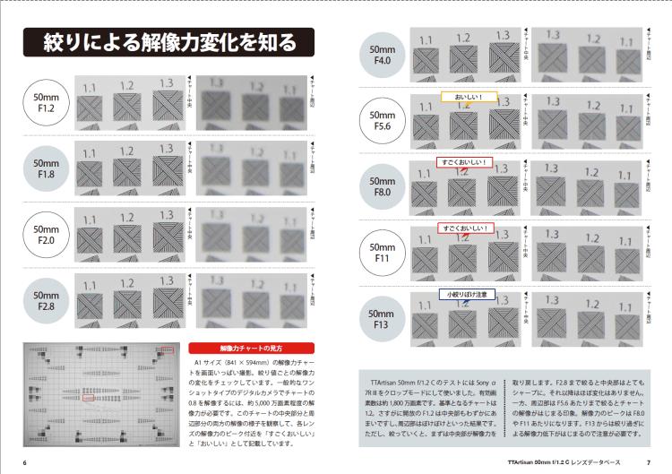 銘匠光学 TTArtisan 50mm f1.2 C 解像力チェックテスト 実写チャート結果
