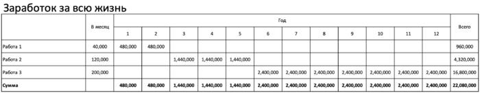 Пример подсчета доходов
