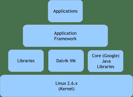 Modelo de Capas de Android OS simplificado