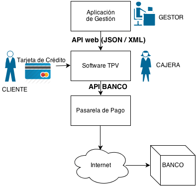 DiagramaTPV