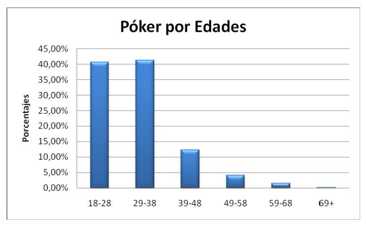 Como jugar al poker en internet
