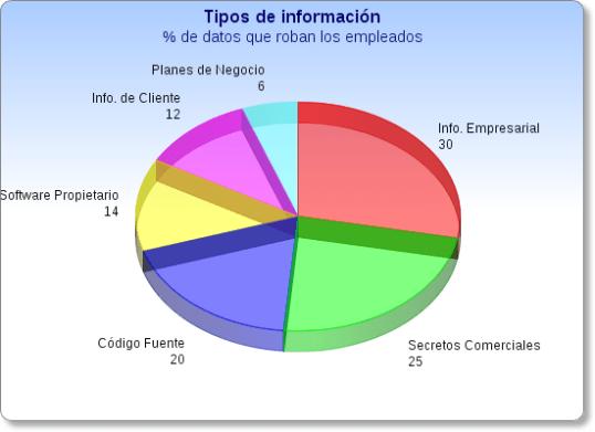 Tipos de información que roban los empleados