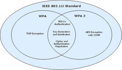 map-wpa-80211i