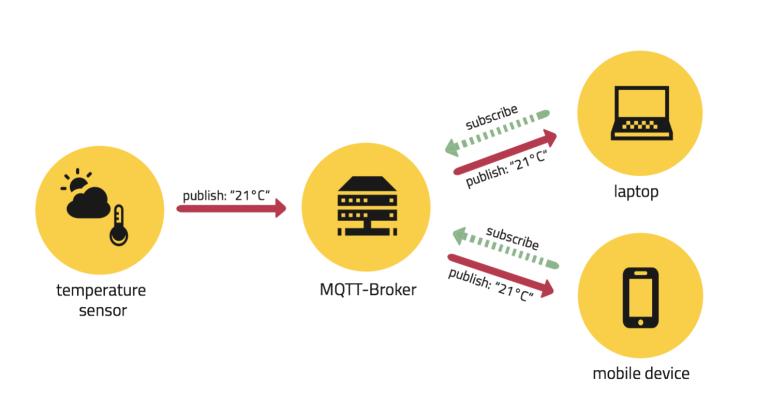 Broker MQTT en un modelo pub/sub