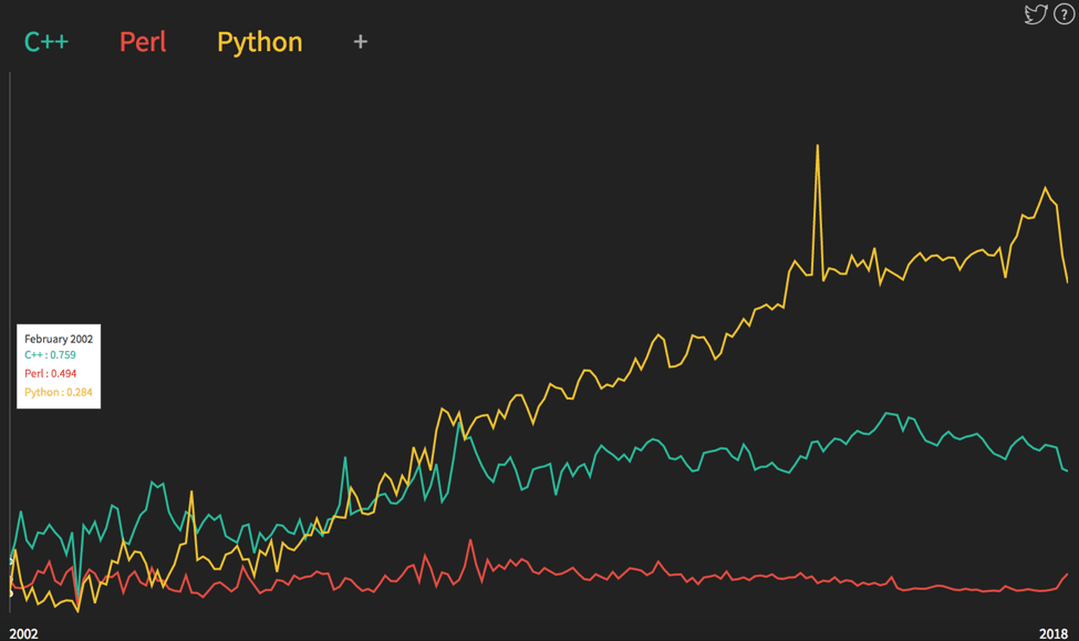 Why We're Learning Python
