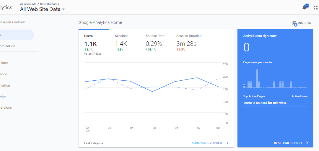 You need Google Analytics TODAY!