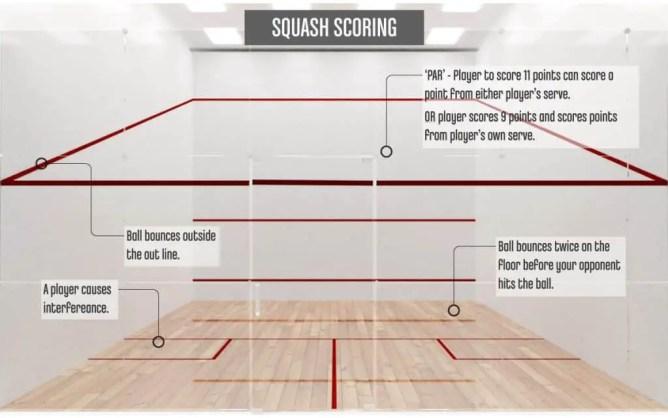 SquashScoring