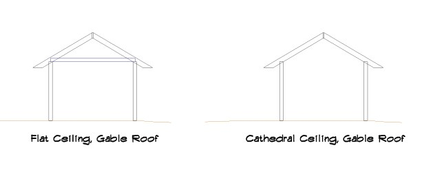 Flat Ceiling & Cathedral Gable Roofs