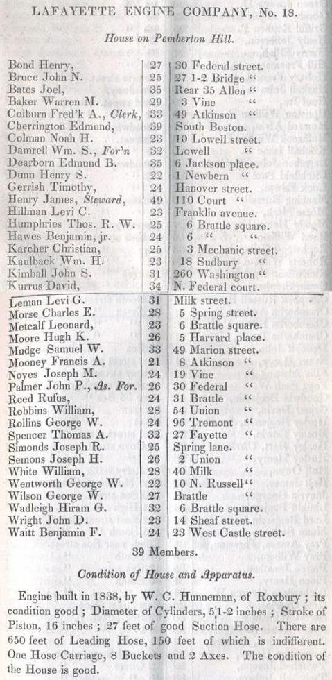 Company information and members in 1842.