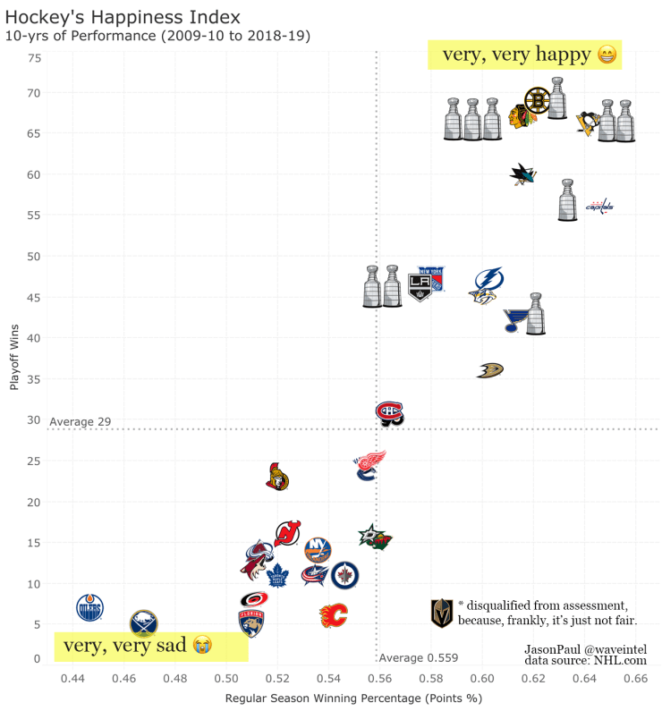 Hockey Happiness Index Graph