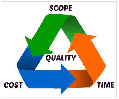 Practical Project Management - Project Scope - Project Management in Dubai