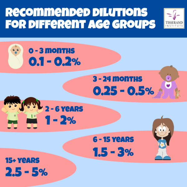 Essential Oils for Kids: Dilution Rates