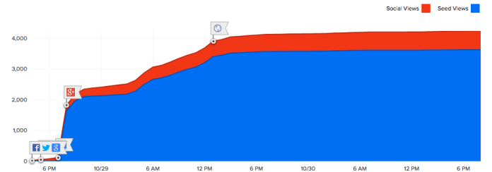 A graph showing 4300 page views