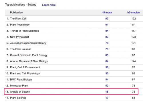 Google Scholar Metrics 2015