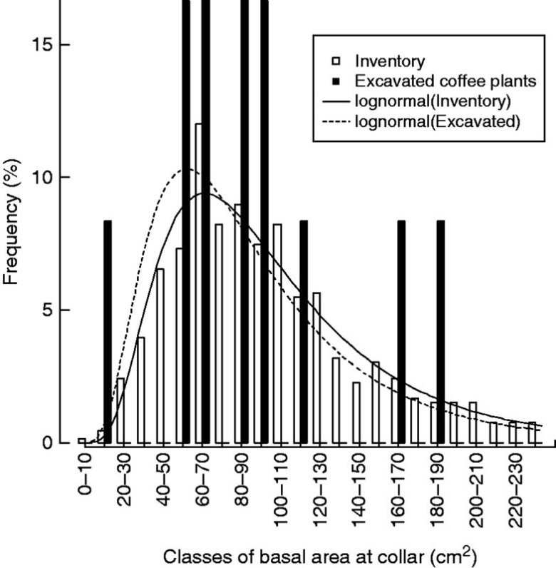 Frequency histogram of basal area at root collar (BAC, cm2) from an inventory at 697 locations (white bars) and for the 12 coffee plants chosen for root excavation and growth ring analyses (black bars).