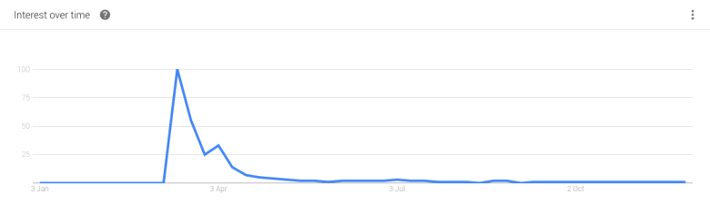 Google Trends graph showing a sharp peak of interest in the 'banana kiwi' hybrid in April 2016.