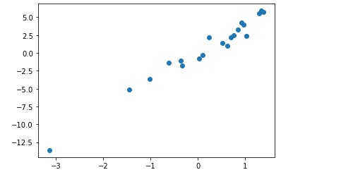 Synthetic data using make regression