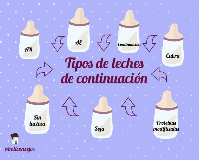 Tipos de leches de continuación