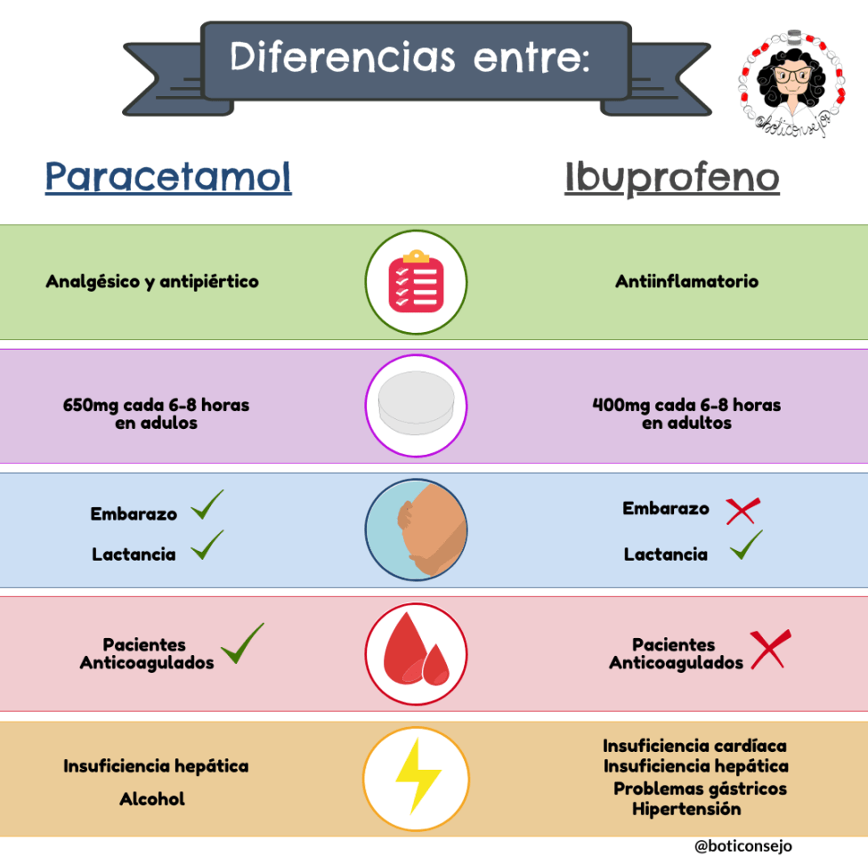 Ibuprofeno o paracetamol