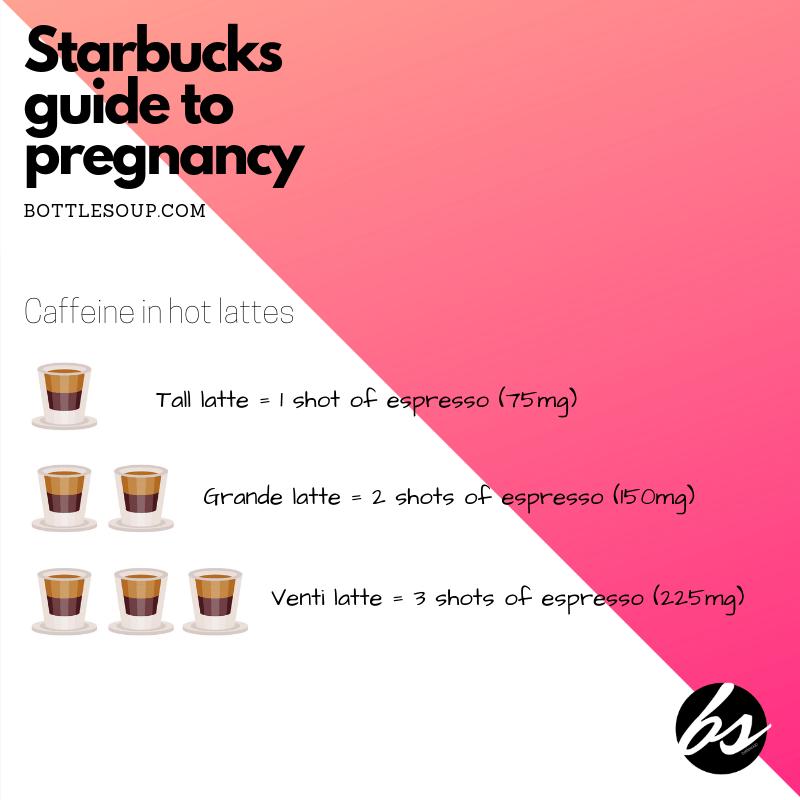 A Starbucks Guide For Pregnancy Bottlesoup