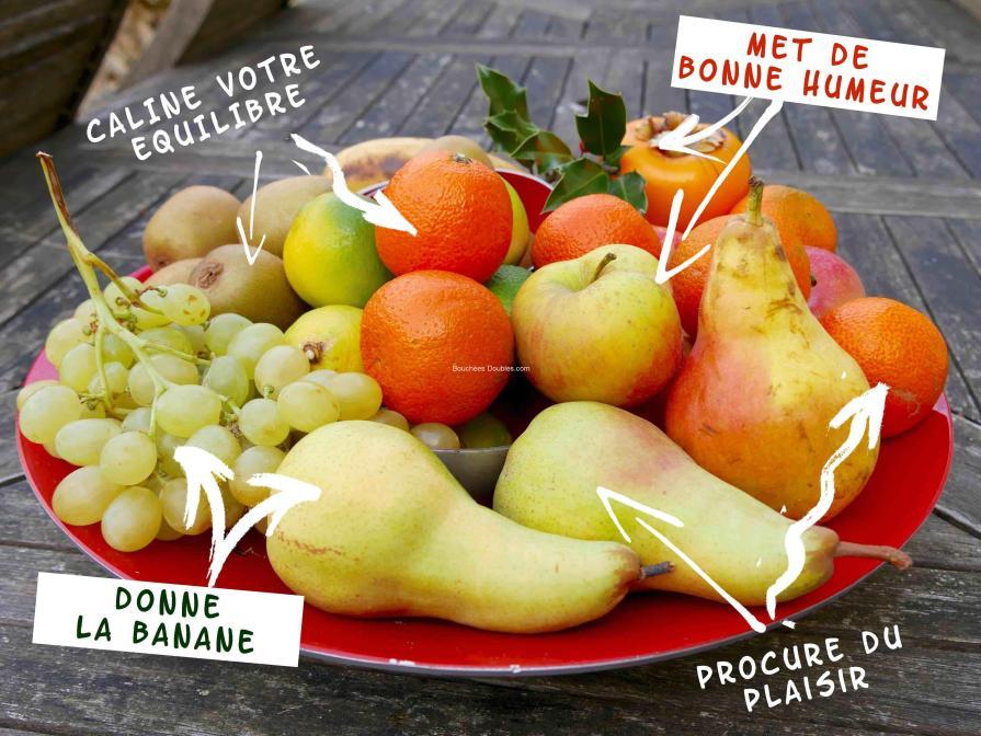 fruits sources d'équilibre acido-basique