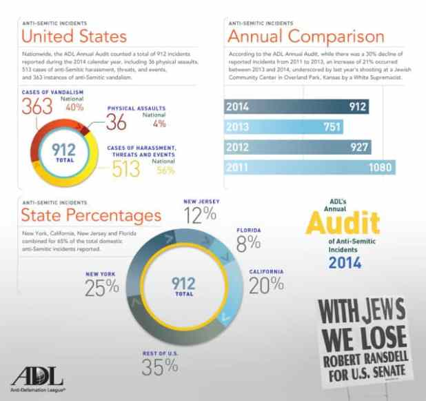 AntiSemitic-US-2014 vF