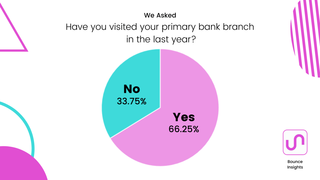 Pie chart of whether respondents have visited their primary bank branch in the last year, with 66.25% saying they have.