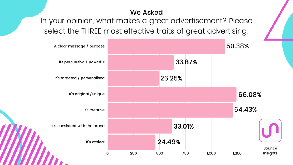 "Row chart of the three most effective traits of great advertising, with 66.08% of respondents listing ""it's original/unique"""