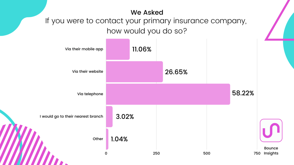 Row chart of the forms of contact respondents use to contact their primary insurance company, with 58.22% contacting via telephone