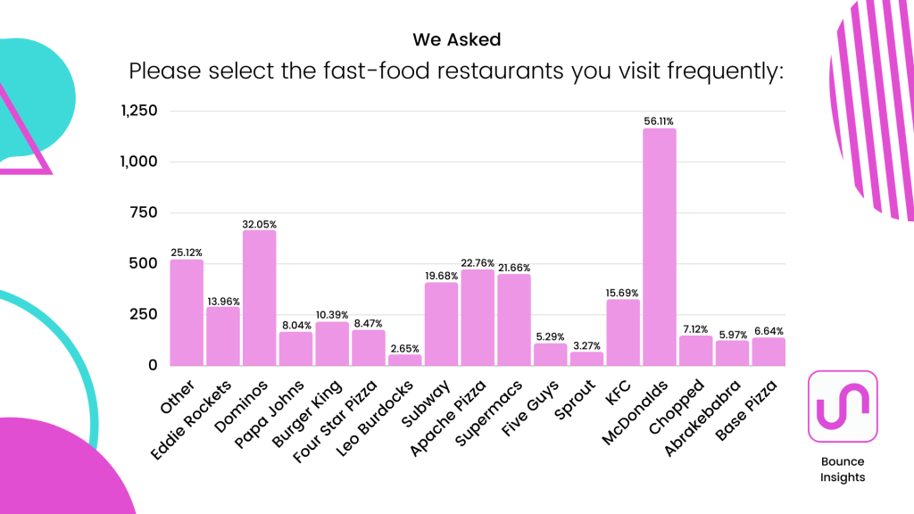 Bar chart of the most frequently visited fast food restaurants, with McDonald's dominating with 56.11% of respondents selecting it.