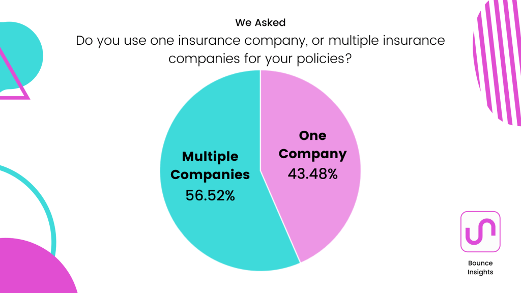 Pie chart of whether respondents use one or multiple insurance companies with 56.52% using multiple