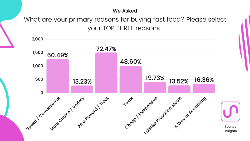 """Bar chart of the primary reasons for buying fast food, with 72.47% of respondents selecting """"as a reward / treat""""."""