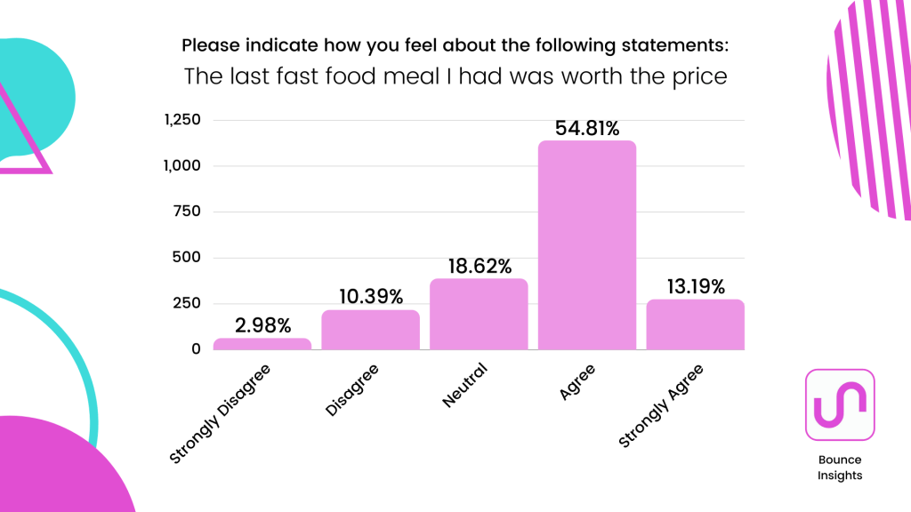 """Bar chart of what extent respondents agree with the statement """"The last fast food meal I had was worth the price"""" with 54.81% agreeing."""