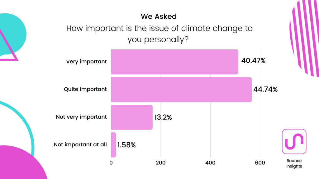 """Row chart of the importance of climate change as an issue to the respondents personally, with 44.74% saying """"quite important""""."""