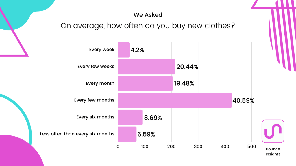 Row chart of the frequency respondents buy new clothes, with 40.59% of respondents doing so every few months.
