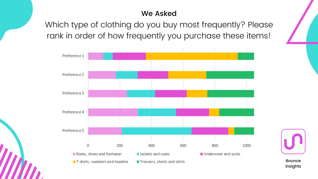 Preference chart of the types of clothing respondents buy most frequently.