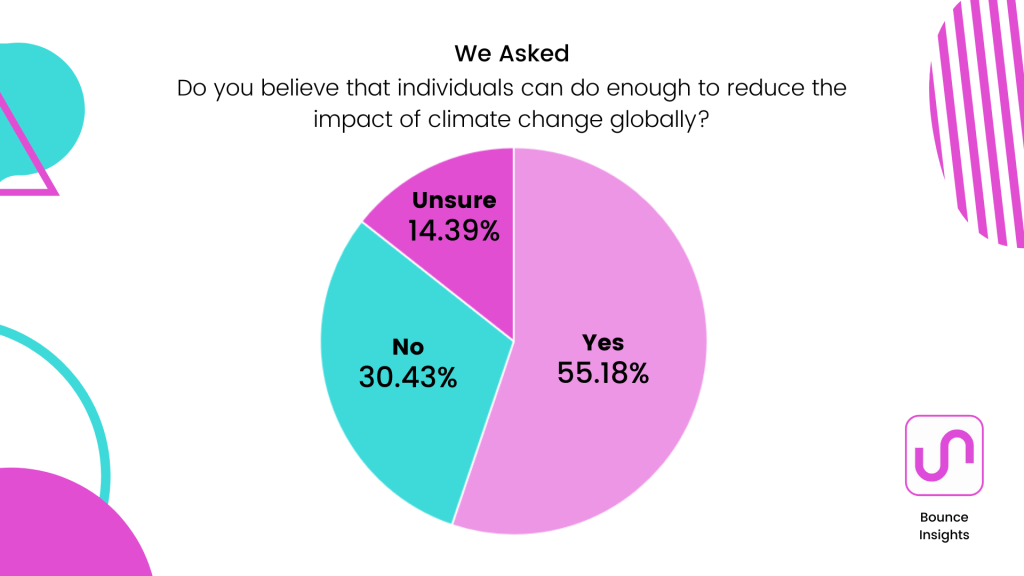 """Pie chart of whether respondents believe individuals can do enough to reduce the impact of climate change globally, with 55.18% saying """"Yes""""."""