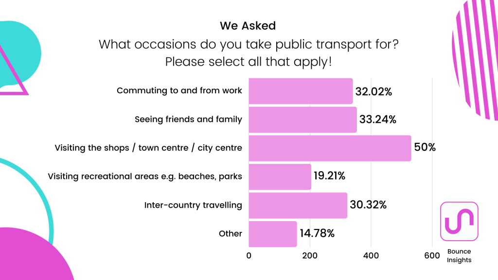 Row chart of the occasions respondents take public transport for, with 50% using public transport to visit shops / town centre / city centre.