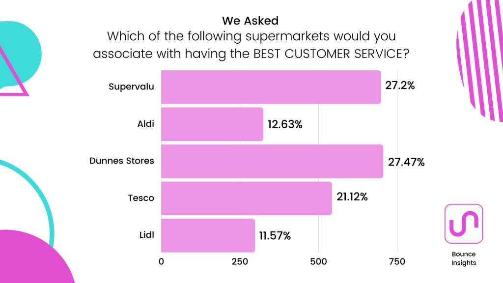 Row chart of the supermarket respondents associate with having the best customer service, with 27.47% and 27.2% selecting Dunnes Stores and Supervalu respectively.