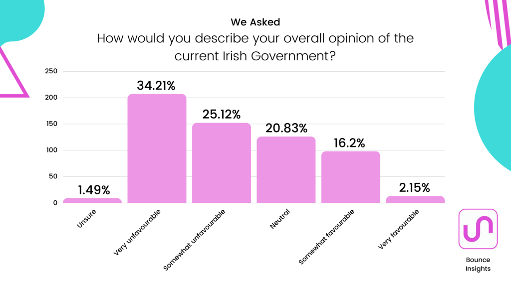 """Bar chart of the overall opinion of the current Irish Government, with 34.21% selecting """"very unfavourable""""."""