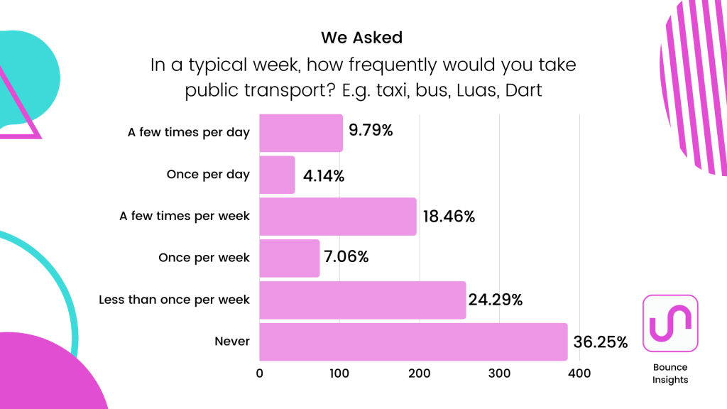 """Row chart of the frequency respondents take public transport with 36.25% of respondents saying """"never""""."""