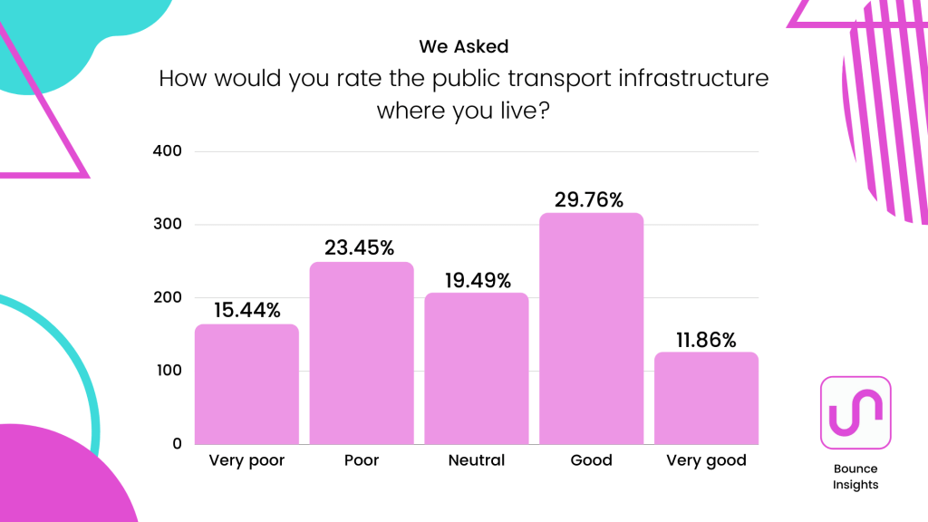 """Bar chart of the ratings of public transport infrastructure where respondents live, with 29.76% of respondents selecting """"good"""""""