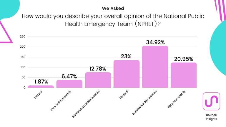 """Bar chart of the overall opinion of the National Public Health Emergency Team (NPHET), with 34.23% selecting """"somewhat favourable""""."""